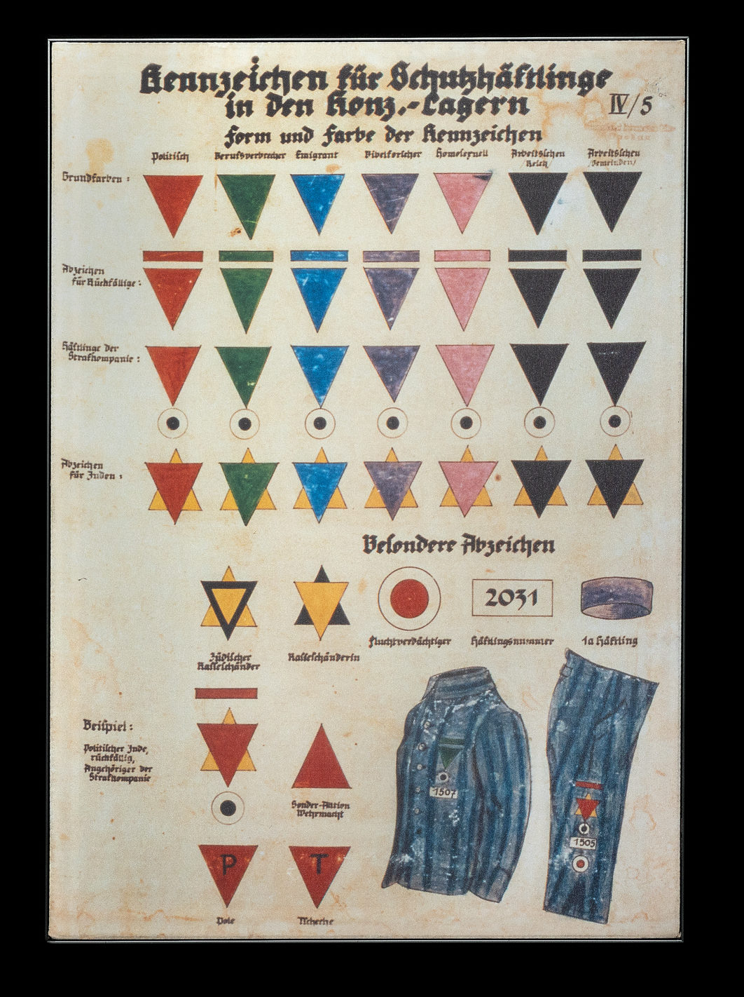 Chart showing prisoner markings (ca. 1941), original in the collection of the Bundesarchiv